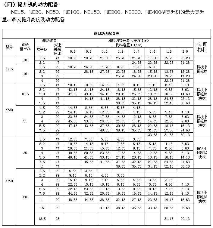 NE提升机技术参数表